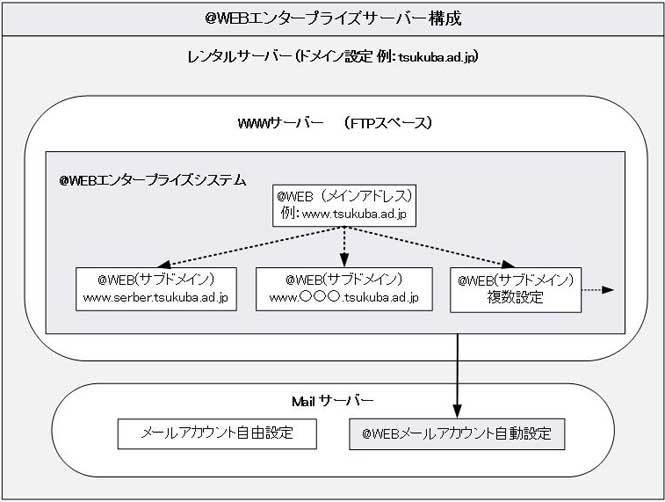 ホームページ作成システムCMS:@WEBエンタープライズのサーバー構成について