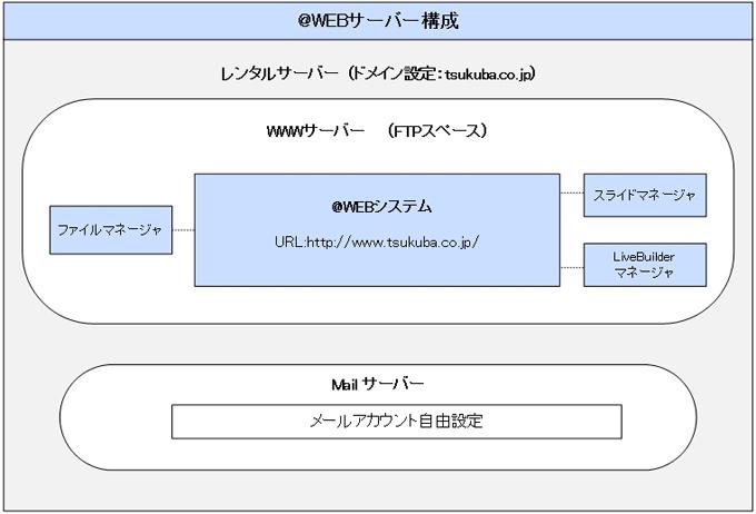@WEBのシステムのサーバー構成