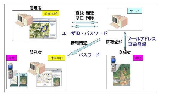 災害情報収集・伝達システム