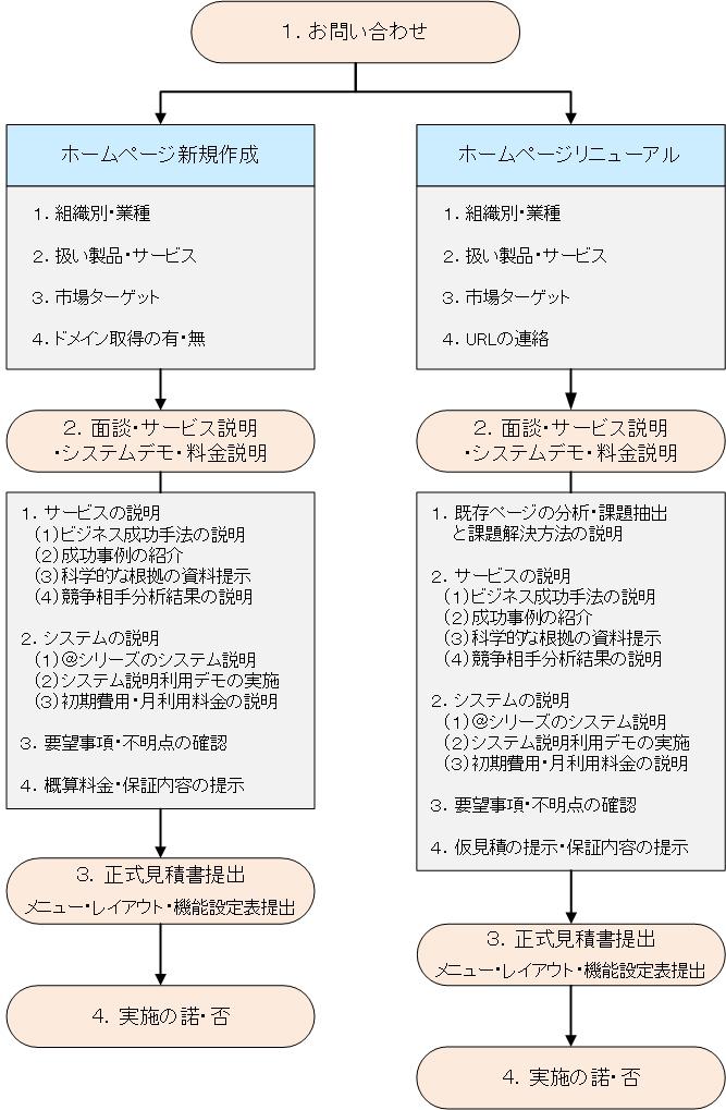 ホームページ作成・リニューアルお問合せフロー図