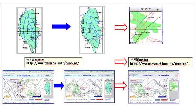 地域間GIS連動サーバシステム 【GILS】