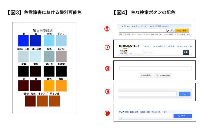 色覚障害における識別可能色・主な検索ボタンの配色