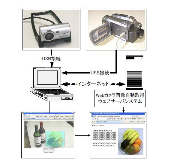 ウェブカメラ画像自動取得ウェブサーバシステム